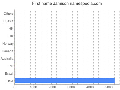 Given name Jamison
