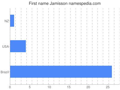 Given name Jamisson