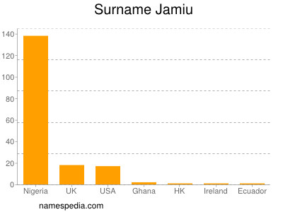 Surname Jamiu