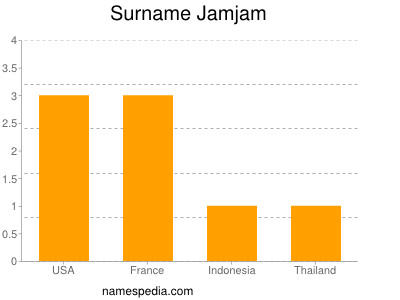 Surname Jamjam