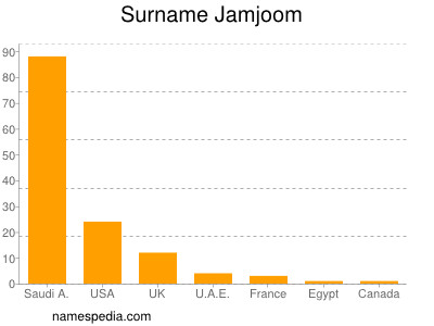 Surname Jamjoom