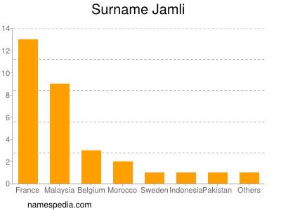 Surname Jamli