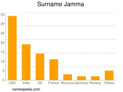 Surname Jamma