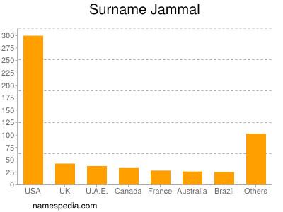 Surname Jammal