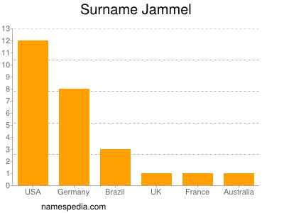 Surname Jammel