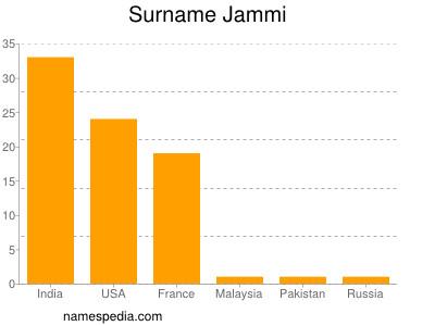 Surname Jammi
