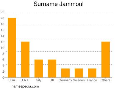 Surname Jammoul