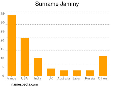 Surname Jammy