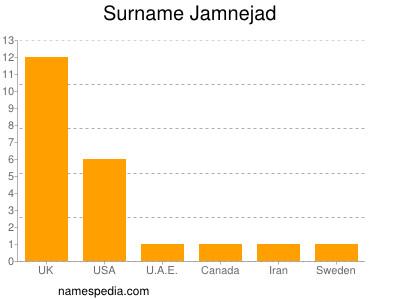Surname Jamnejad