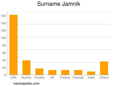 Surname Jamnik