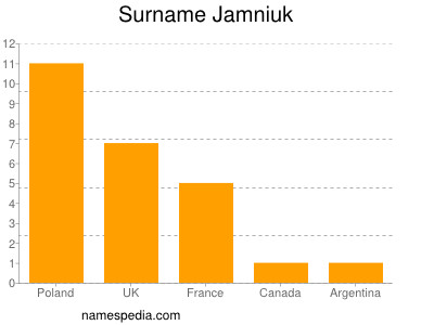 Surname Jamniuk