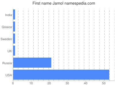 Given name Jamol