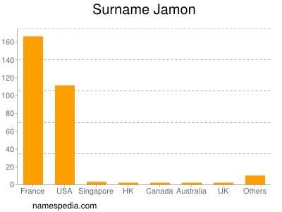 Surname Jamon