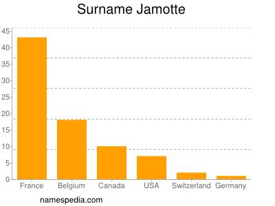 Surname Jamotte