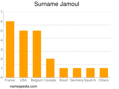 Surname Jamoul