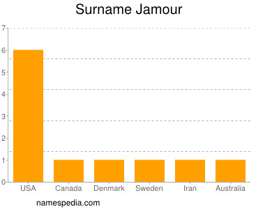Surname Jamour