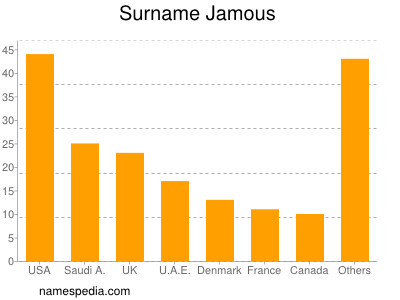 Surname Jamous