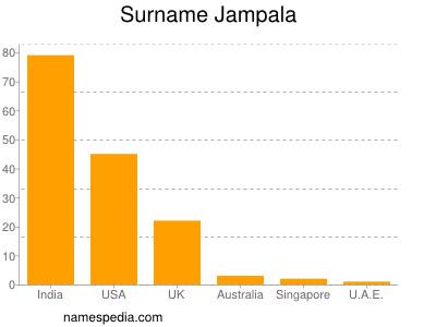 Surname Jampala