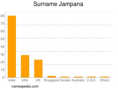 Surname Jampana