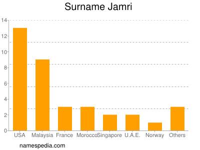 Surname Jamri