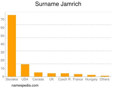 Surname Jamrich