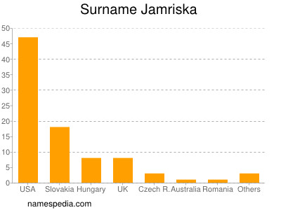 Surname Jamriska