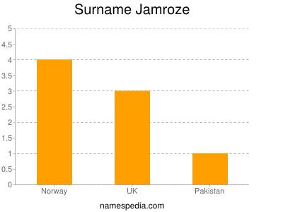 Surname Jamroze