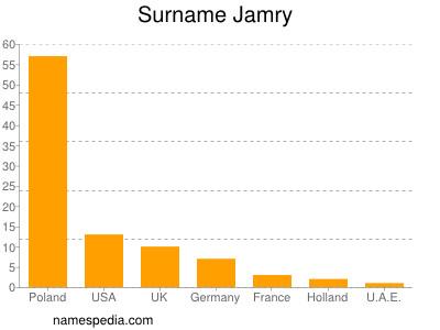 Surname Jamry