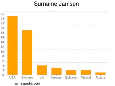Surname Jamsen