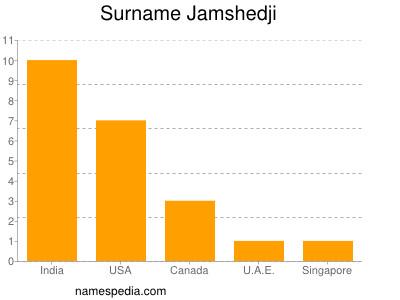 Surname Jamshedji