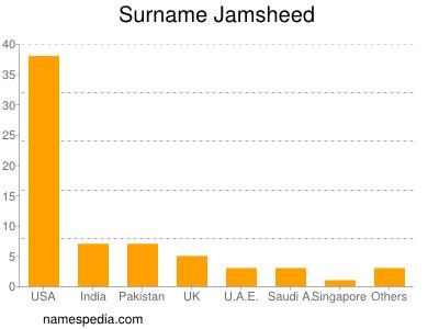Surname Jamsheed