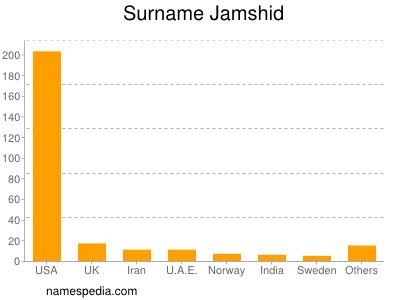 Surname Jamshid
