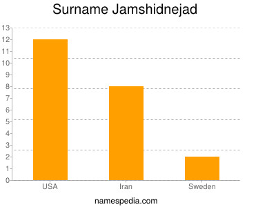 Surname Jamshidnejad