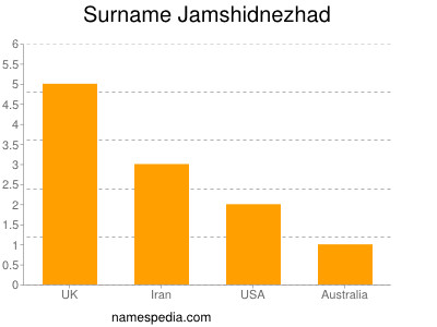 Surname Jamshidnezhad