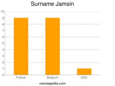 Surname Jamsin