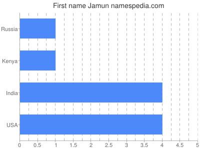 Given name Jamun