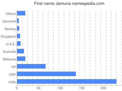 Given name Jamuna