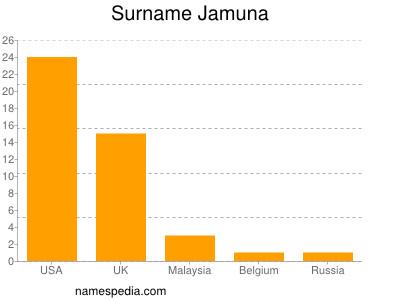 Surname Jamuna