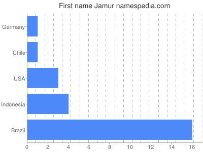 Given name Jamur