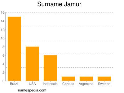 Surname Jamur