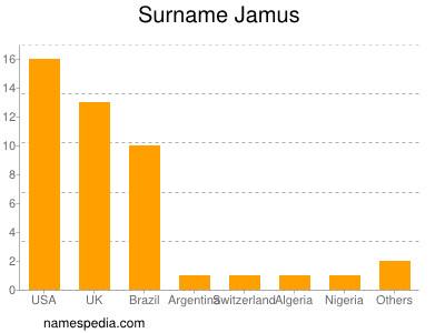 Surname Jamus