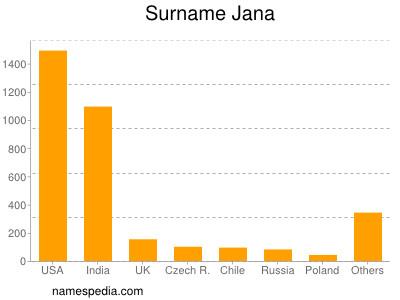 Surname Jana