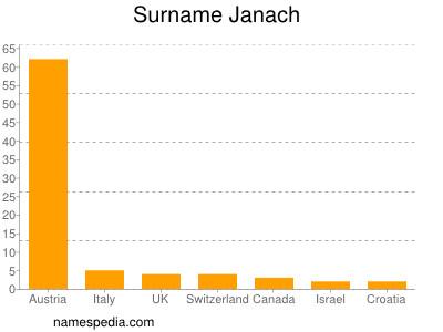 Surname Janach