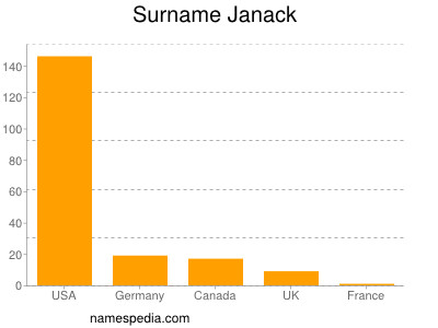Surname Janack