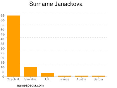 Surname Janackova