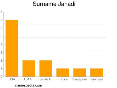 Surname Janadi