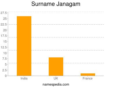 Surname Janagam