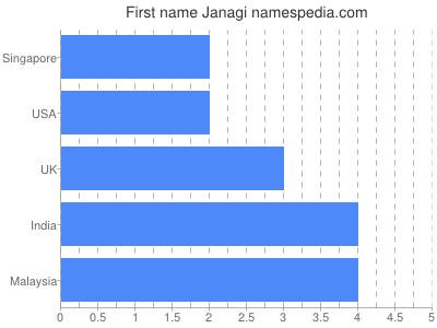 Given name Janagi
