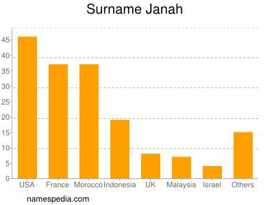 Surname Janah