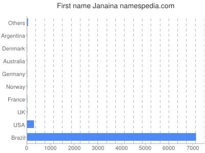 Given name Janaina